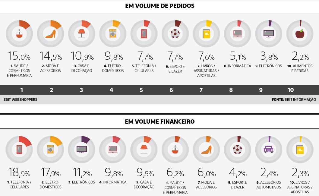 Maiores mercados do Ecommerce pesquisa webshoppers