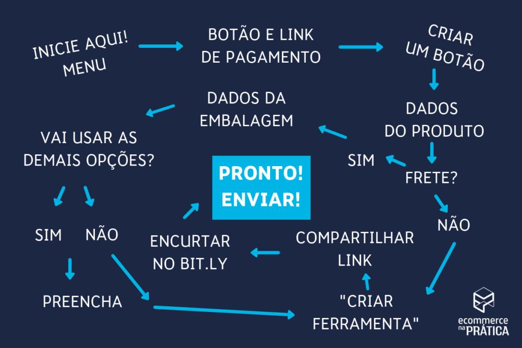 organograma explicando como gerar o link de pagamento no mercado livre