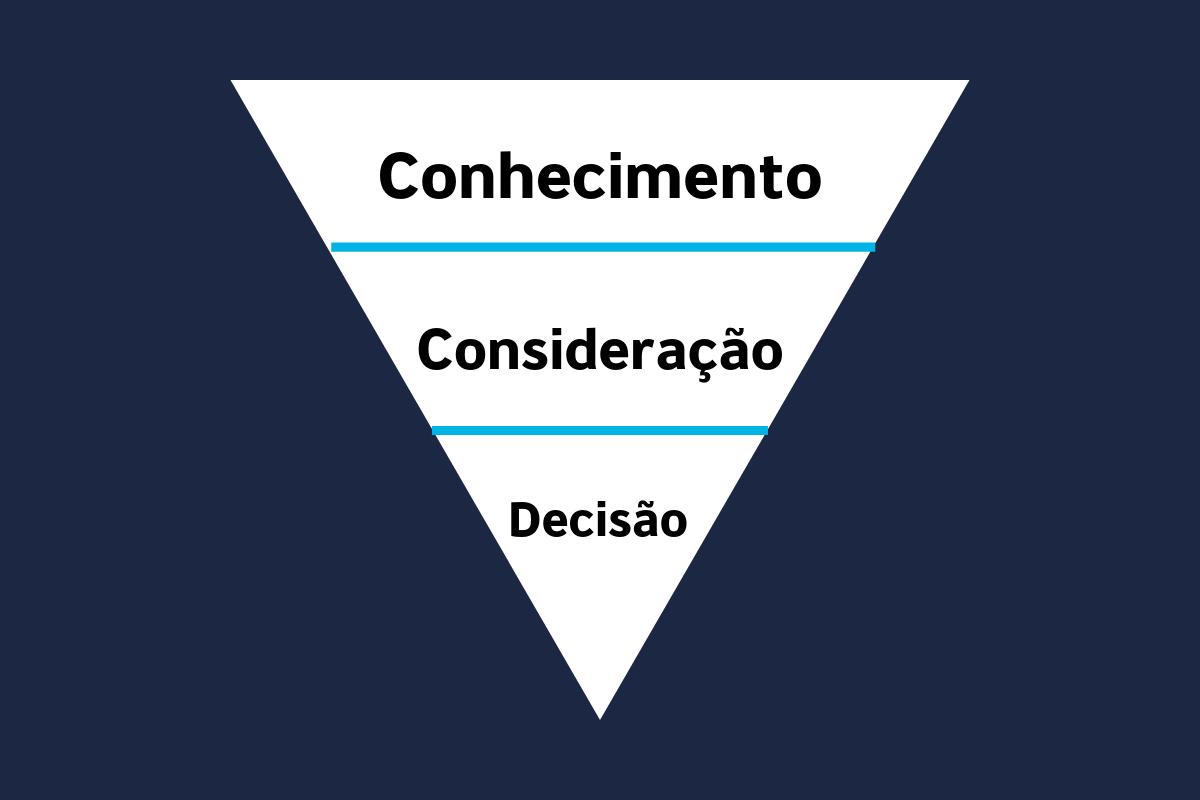 jornada do consumidor
