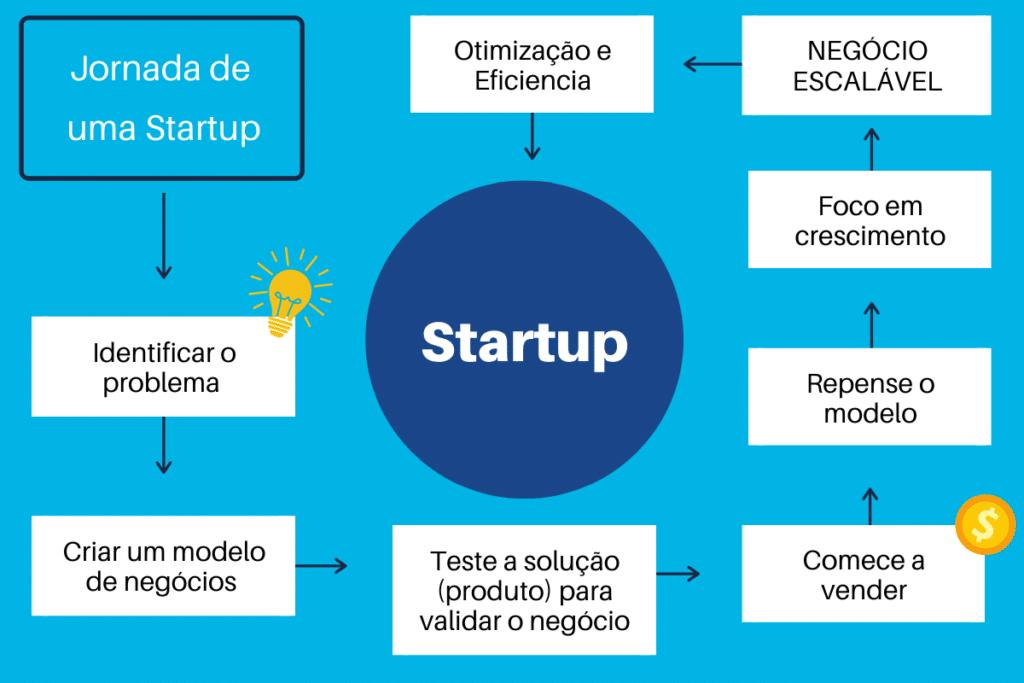 Jornada de uma Startup - o que aprender com isso