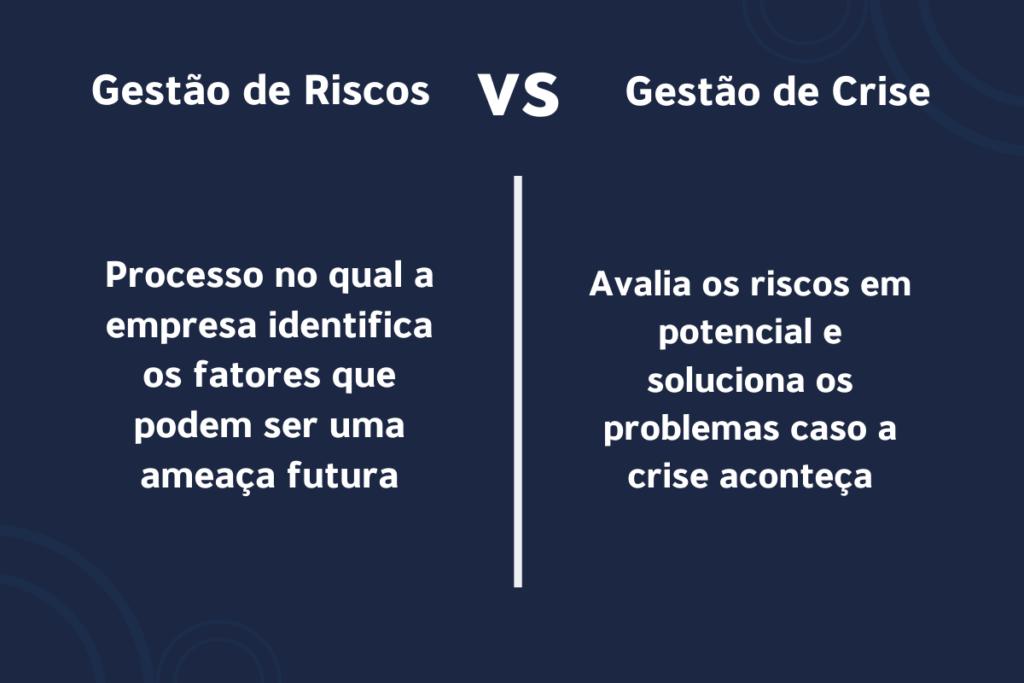 Gestão de Crise e Gestão de riscos