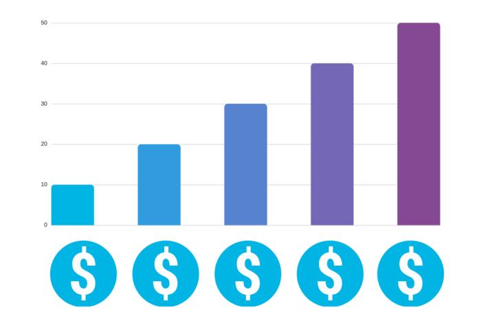 infográfico com margem de lucro